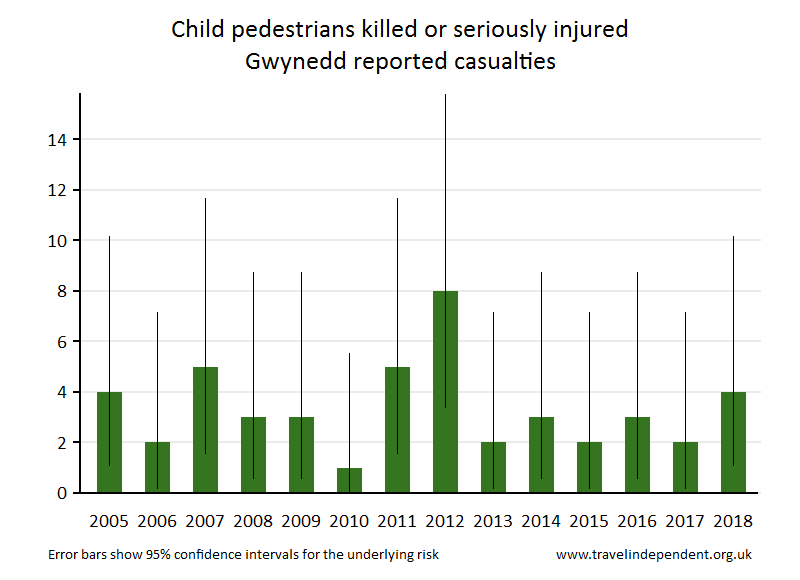 pedestrian KSI casualties